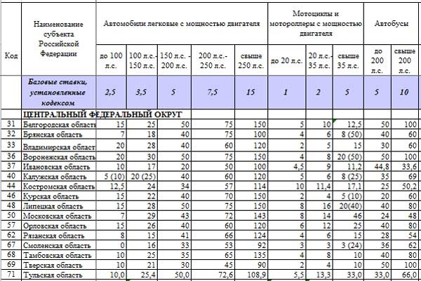 Таблица налога на машину